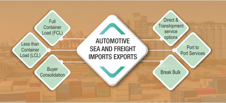 SEA FREIGHT - IMPORTS AND EXPORTS, Full Container Load (FCL),Direct & Transhipment service options,             Less than Container Load (LCL),Port to Port Services,Buyer Consolidation,Break Bulk