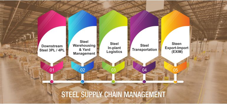 Steel Supply Chain, Steel In-Plant Logistics, Best Steel Supply Chain Management Company, Steel Logistics